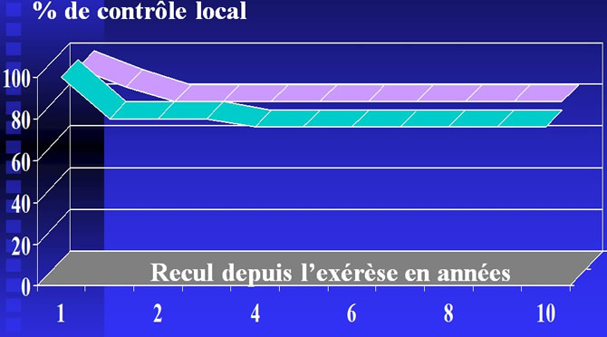 Fibromatose radiothérapie