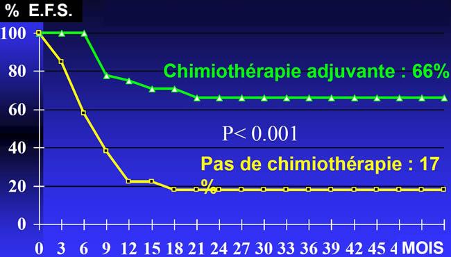 Ostéosarcome rôle de la chimiothérapie