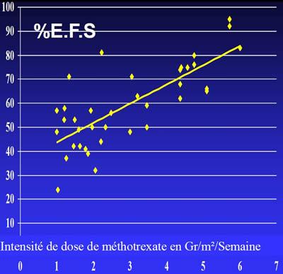 Ost�osarcome m�thotrexate