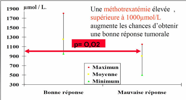 Ostéosarcome méthotrexate