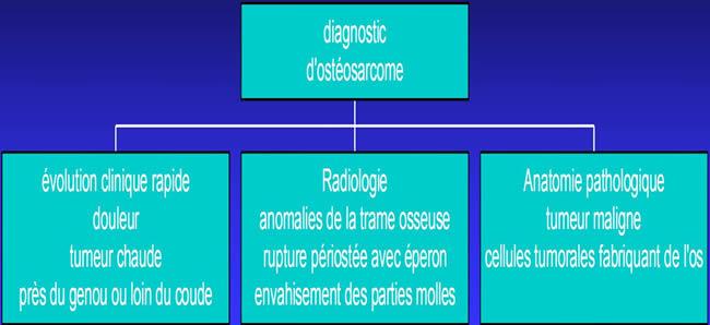 diagnostic ostéosarcomes