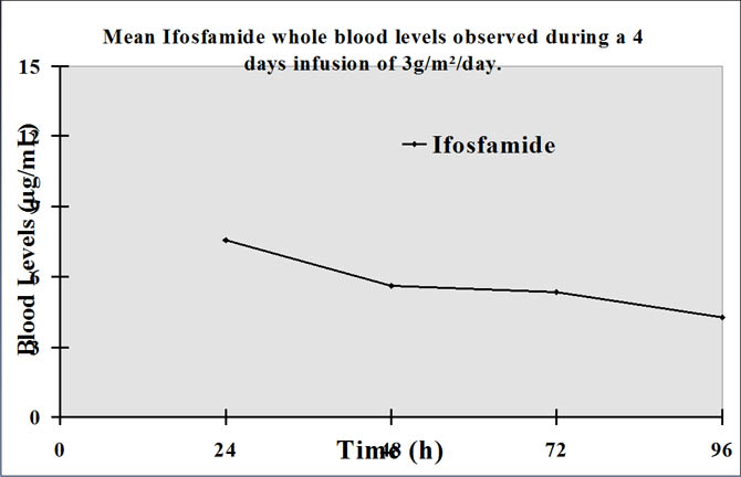 Observation of Ifosfamide