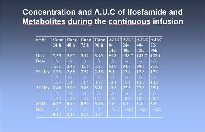 Concentration and AUC of IFOS